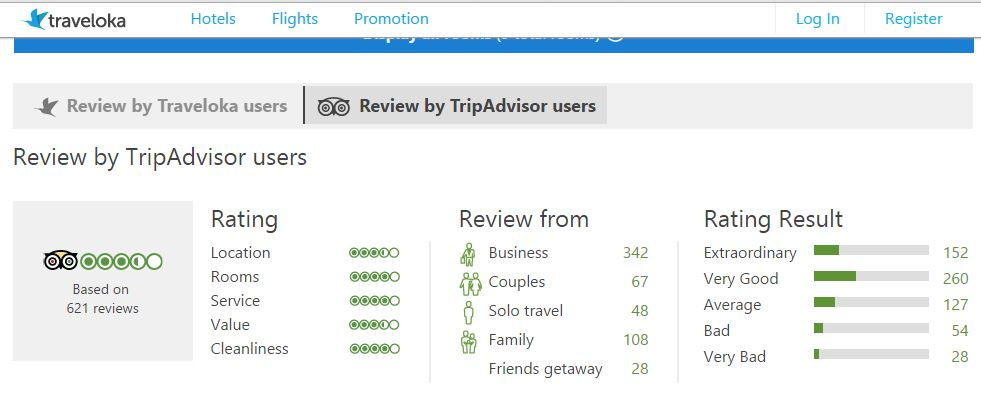 Unbiased review from Traveloka users and Trip Adviser.