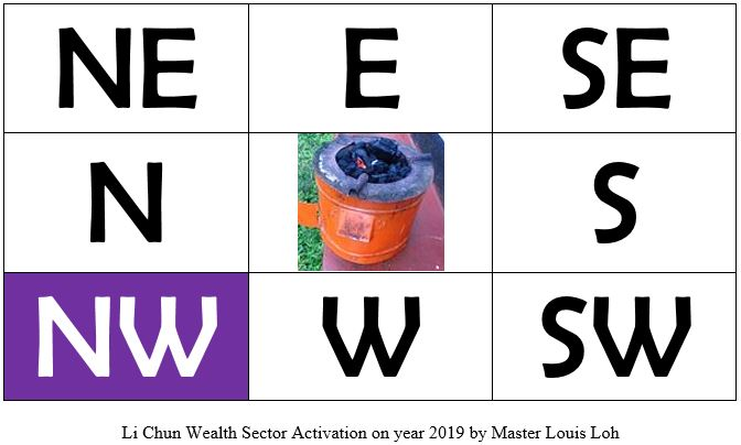 Li Chun Wealth Sector Activation by Master Louis Loh in year 2019